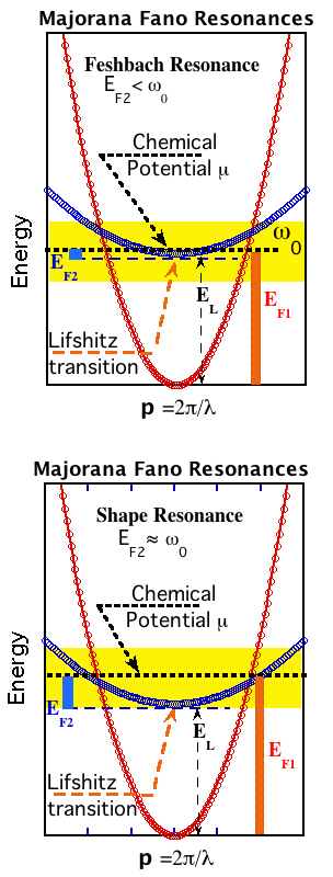 feshbach shape resonance